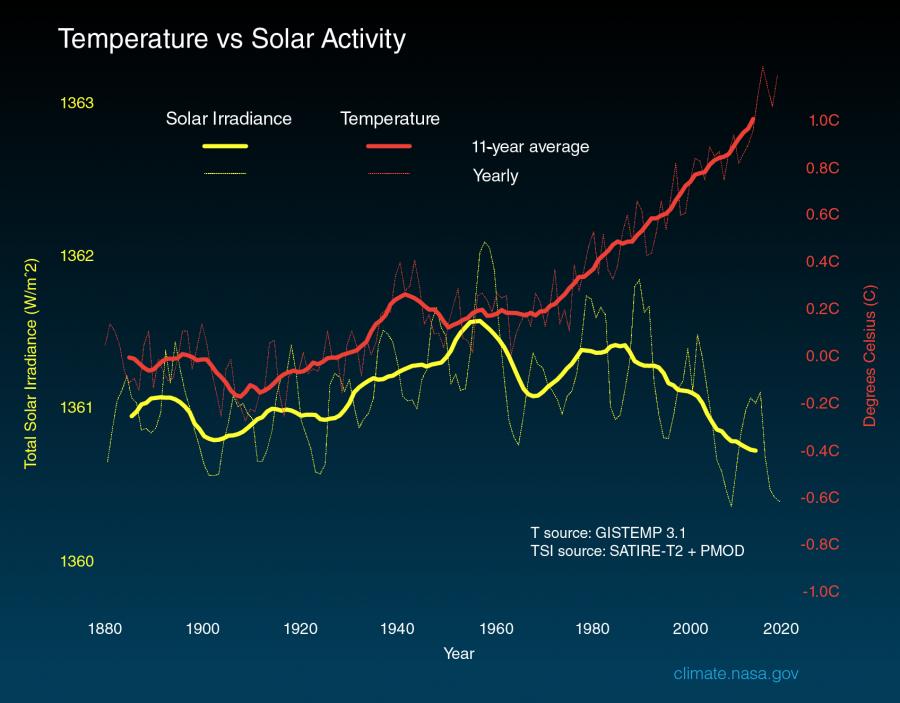 Energie od Slunce