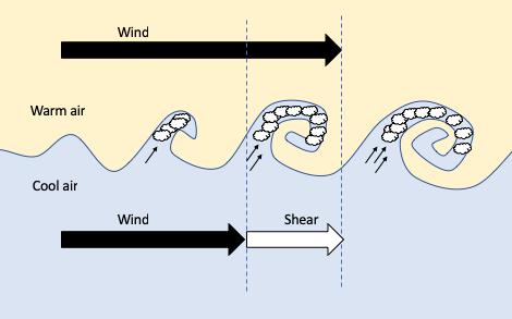 Schéma Kelvinových–Helmholtzových vln