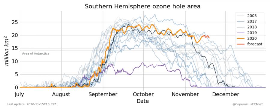 Vývoj ozonová díra